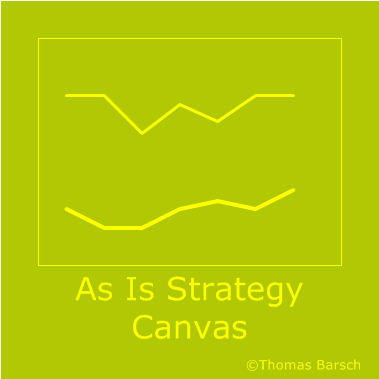 As Is Strategy Canvas, Polaritätenprofil, Ideen haben, Ideen finden, Ideenfindung, Ideenmanagement