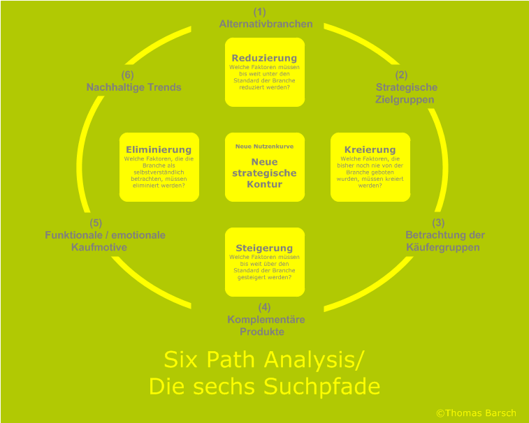 Blue-Ocean-Strategy, Blue-Ocean-Strategie, Blue-Ocean-Strategy Workshop, Six Path Analysis, Die sechs Suchpfade, Ideenmanagement, Ideenfindung, Ideengenerierung