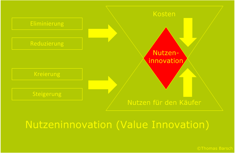 Blue-Ocean-Strategy, Blue Ocean Strategie, Value Innovation, Nutzeninnovation