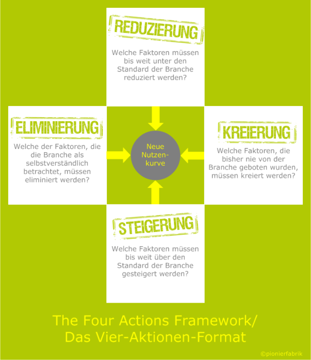 Blue-Ocean-Strategy, Blue-Ocean-Strategy Workshop,The Four Actions Framework, Das Vier-Aktions-Format