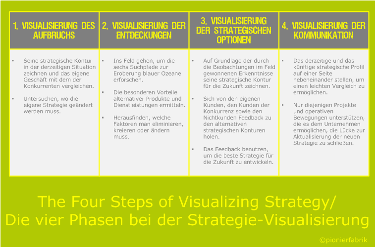 The Four Steps of Visualizing Strategy; Die vier Phasen bei der Visualisierung einer Strategie; Blue-Ocean-Strategie, Blue-Ocean-Strategie, Blue-Ocean-Strategy Workshop; Visual Awakening, Visualisierung des Aufbruchs; Visual Exploration; Visualisierung der Entdeckungen; Visual Strategy Fair; Visualisierung der strategischen Optionen; Visual Communication, Visualisierung der Kommunikation