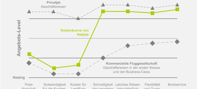 Was wäre wenn? To Be Strategy Canvas