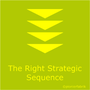 get the strategic sequence right with blue-ocean-strategy, Die richtige strategische Abfolge, Blue-Ocean-Strategy, Blue-Ocean-Strategy Workshop, get the strategic sequence right with blue-ocean-strategy, Get the Strategic Sequence Right
