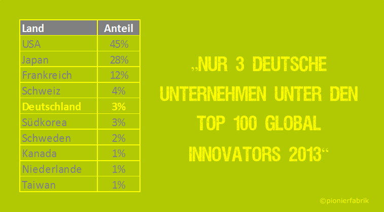 Innovationsmanagement; 100 innovativstes Unternehmen; Siemens; Fraunhofer; Infineon Technologies; TOP 100 Global Innovators 2013