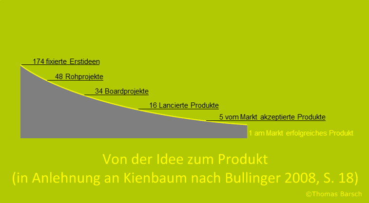 Suchfeldbestimmung, Ideenbewertung, Kernkompetenzmanagement, Technische Limits, Technologiemonitoring, Technology-Push-Ansatz, Lead-User-Ansatz, Marktorientierte Innovation, Ideenmanagement, Technologietransfermanagement, Identifizierung und Evaluierung von New Business
