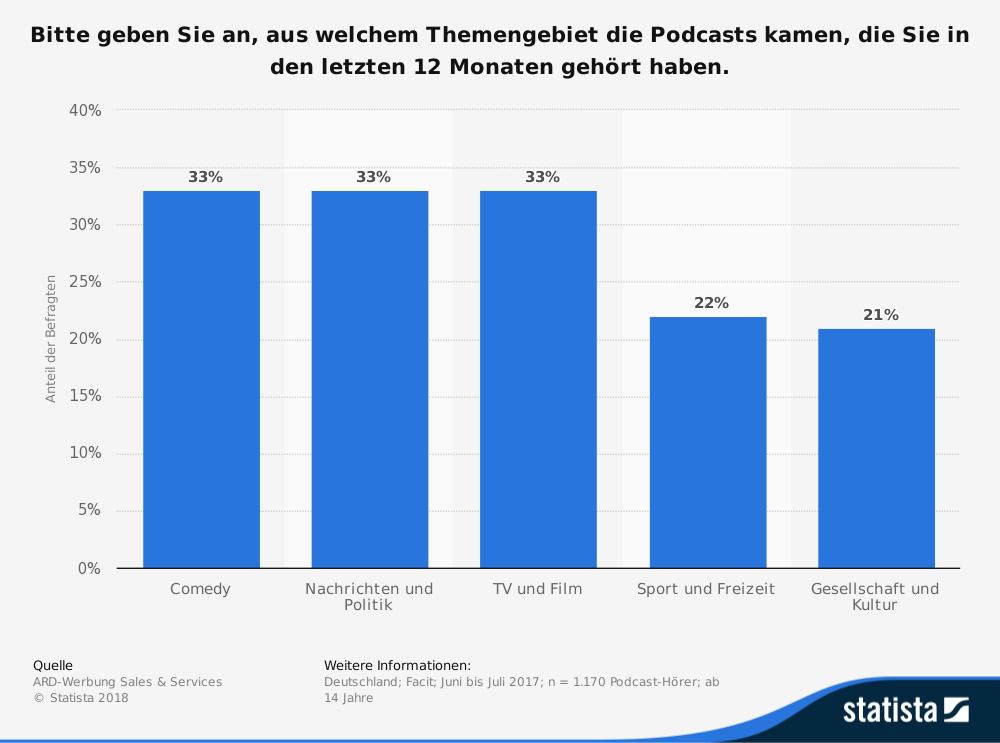 Statistik Themengebiete Podcasts